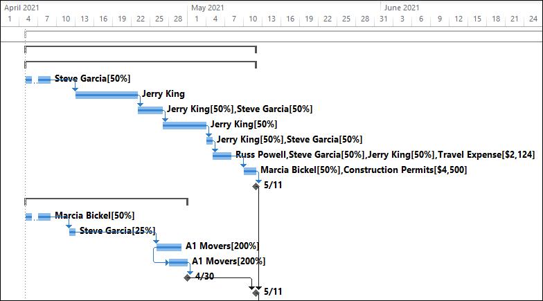 Figure 1: Default formatting of the Gantt Chart view