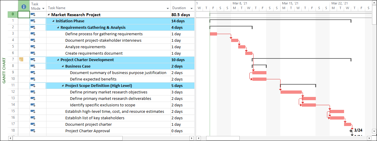 Figure 1: Gantt Chart view of the modified project
