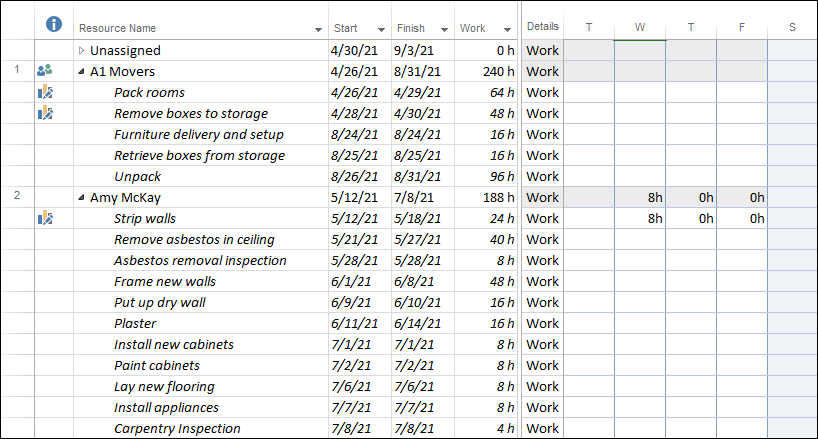 Figure 3: Start and Finish columns added to the Resource Usage view