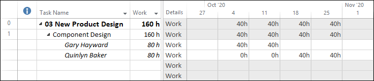 Figure 5: Task Usage view confirms the task schedule