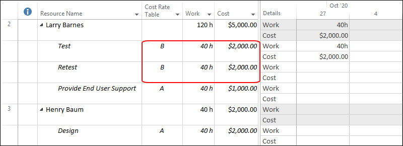 Figure 7: Cost Rate Table B rate applied