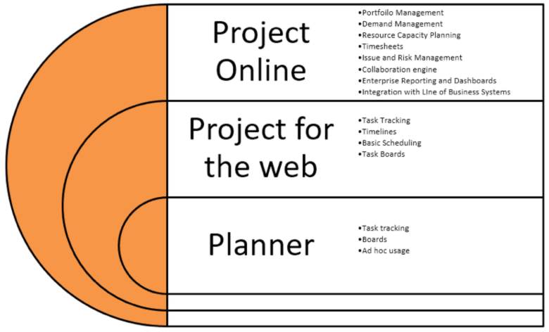 Figure 1: Microsoft's project management tools
