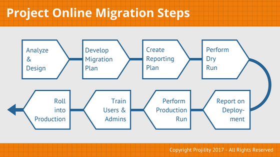 microsoft project online migration process map