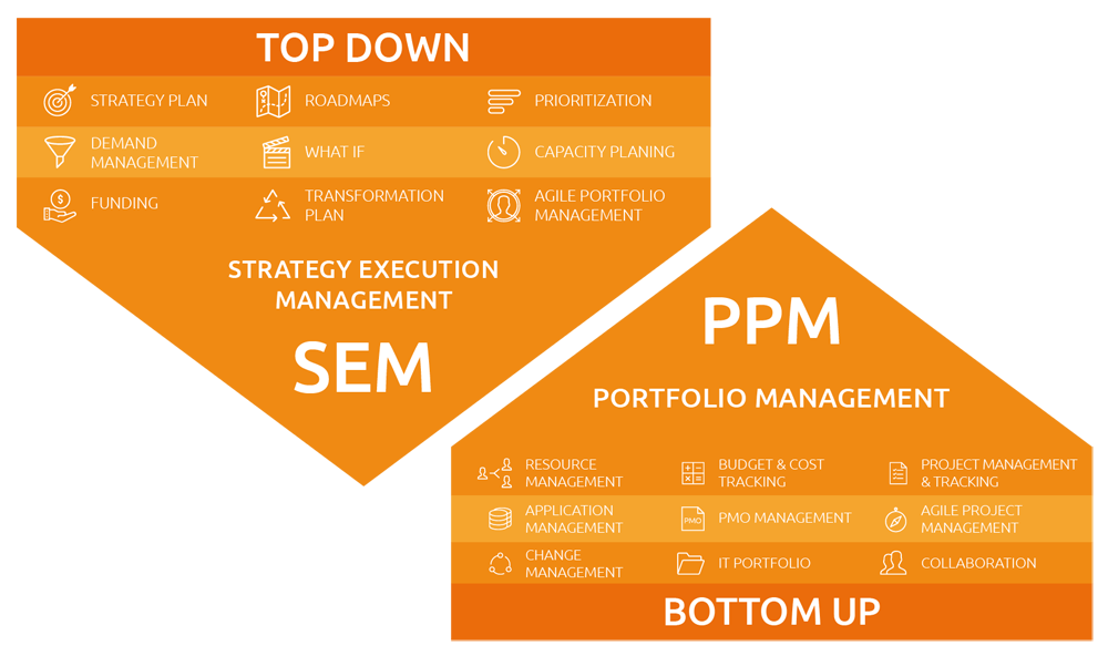 SEM top down and PPM bottom up